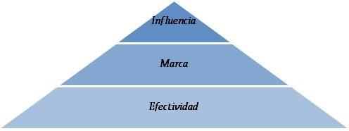 piramide necesidad